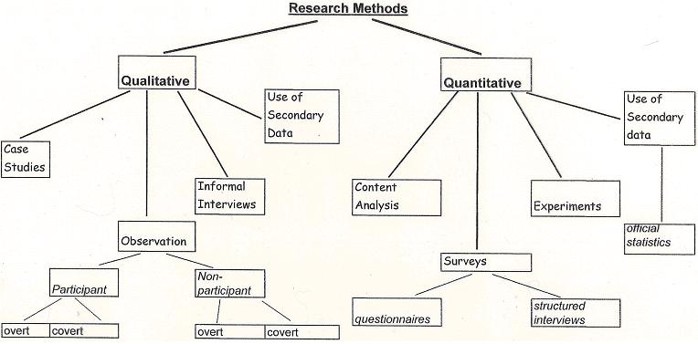 interview methodology dissertation